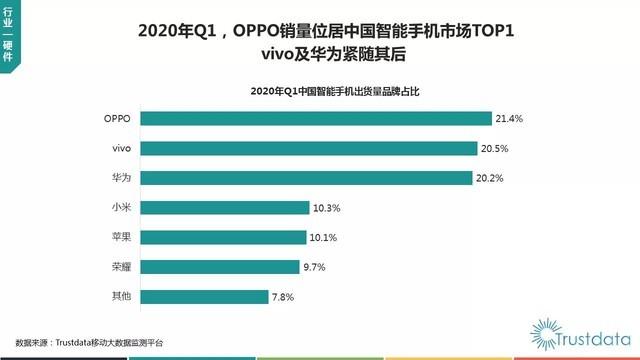 2020年Q1国内手机出货量公布 OPPO位列市场第一