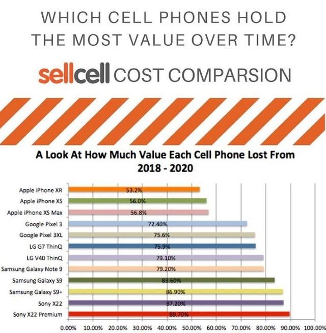 iPhone XR成为海外近两年内最保值的手机