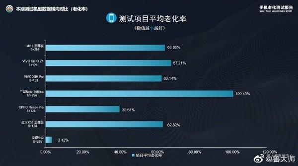 未发先火!荣耀V40流畅度测试成绩登顶 力压iPhone 12