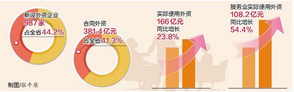 去年我市利用外资创新高实际使用外资占全省47.7%,规模、增速均居首位
