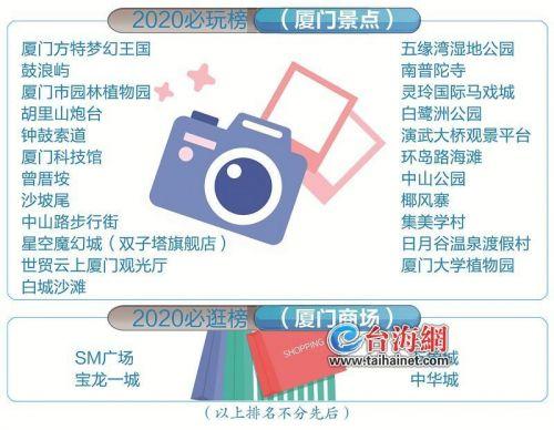 """厦门成新晋旅游热点 23景区入选2020大众点评""""必玩榜"""""""