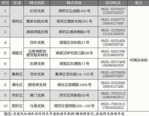 """厦门""""警医邮联动""""远程体检换证业务全面上线"""