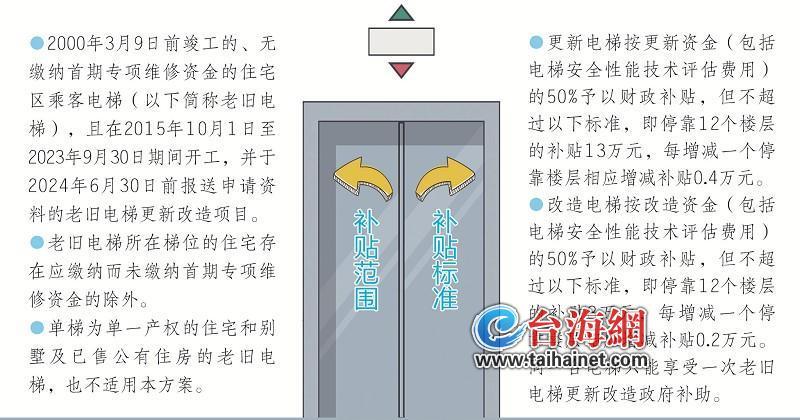 厦门老旧电梯更新改造可获50%补贴